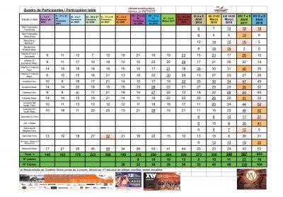 interesting Interesting facts Quadro participantes  400x278 infante XV Terras do Infante – Lagos dos Descobrimentos 2018 – Official Page Quadro participantes  400x278