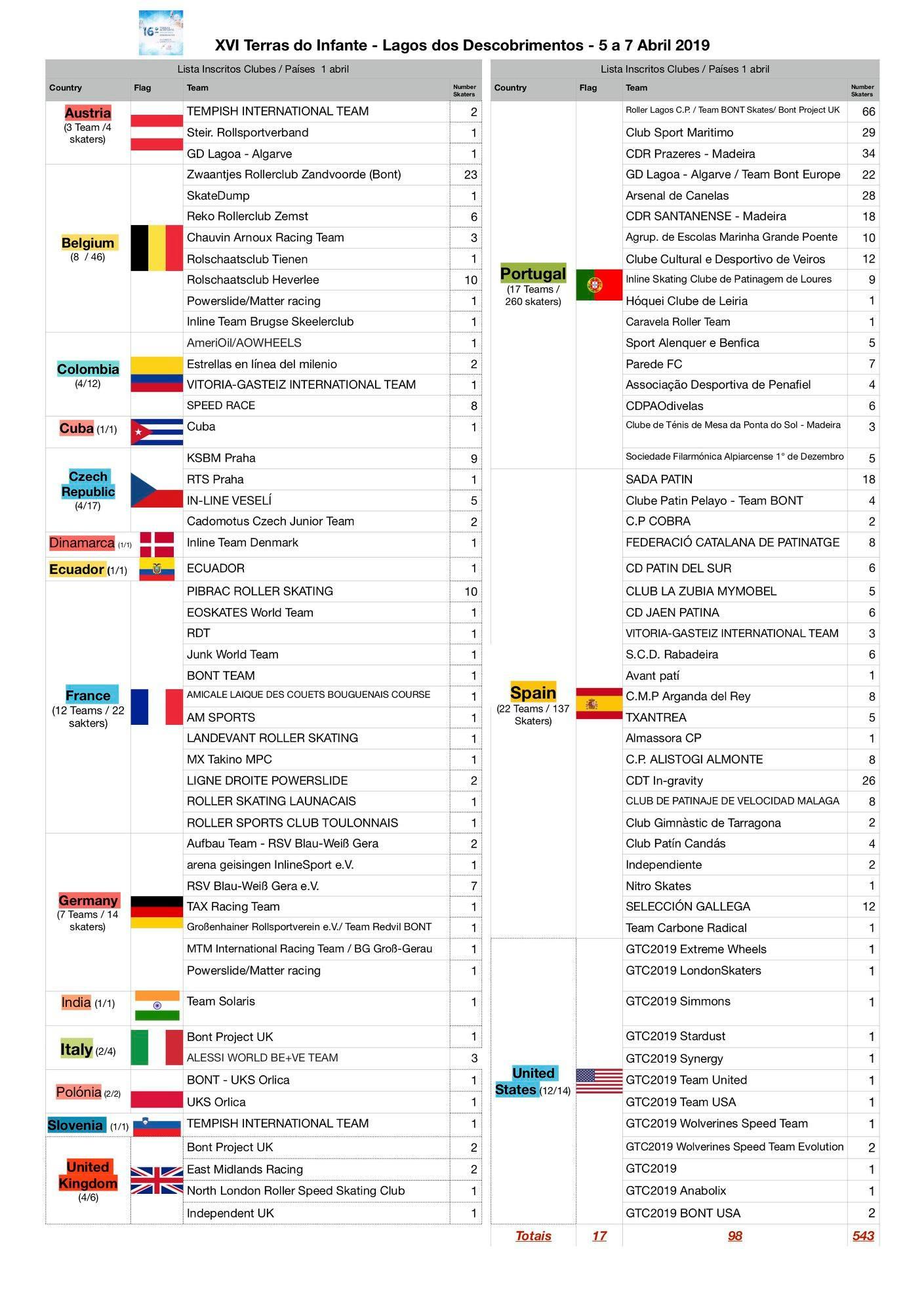 17 paises presentes na xvi edição do terras do infante 17 Paises presentes na XVI Edição do Terras do Infante 55842811 1080535658798337 5851916378436534272 o 1