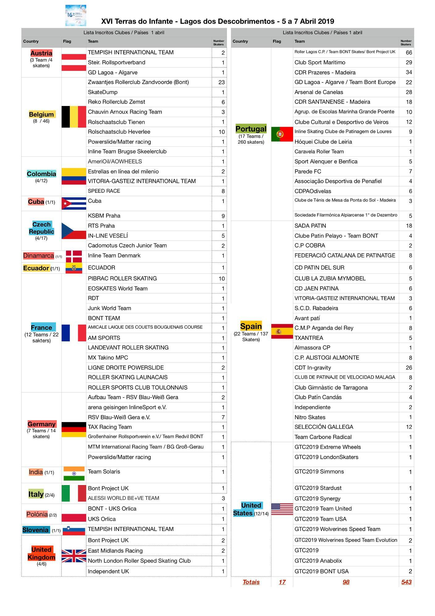 17 countries present in the 16th edition of terras do infante 17 Countries present in the 16th Edition of Terras do Infante 55842811 1080535658798337 5851916378436534272 o